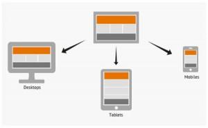 Webdesign 2013: 4 redenen voor een responsive website design